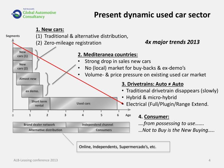 Present dynamic used car sector