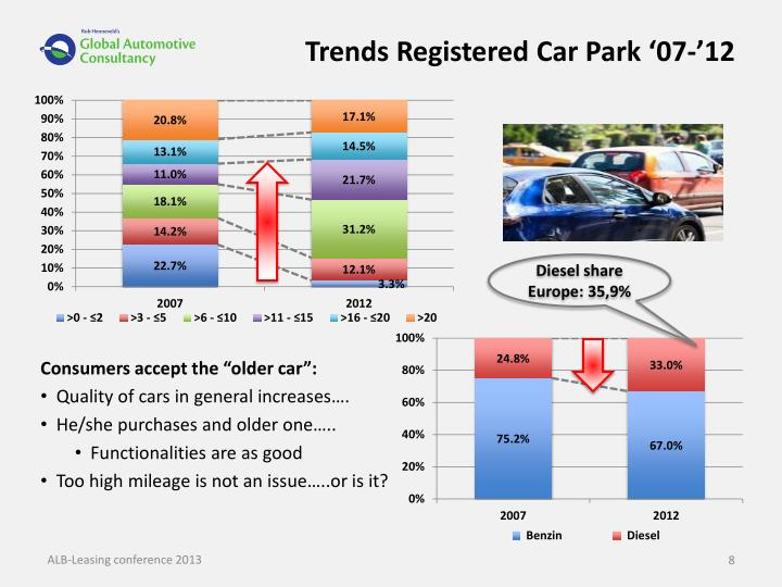 Trends Registered Car Park '07-'12