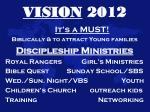 vision 20124