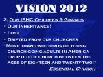 vision 20125