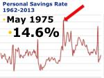 personal savings rate 1962 2013
