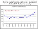 knowing your workforce and changing environment context esd s workload is increasing