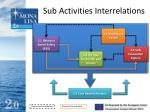 sub activities interrelations