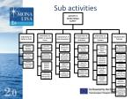 sub activities