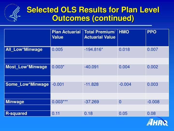 Selected OLS Results for Plan Level Outcomes