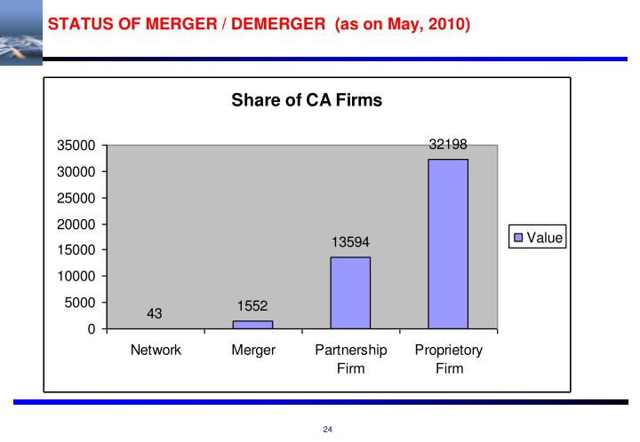 STATUS OF MERGER / DEMERGER  (as on May, 2010)