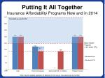 putting it all together insurance affordability programs now and in 2014