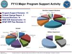 fy13 major program support activity