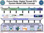 future state digital thread dt system model sm concept