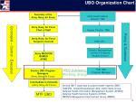 ubo organization chart