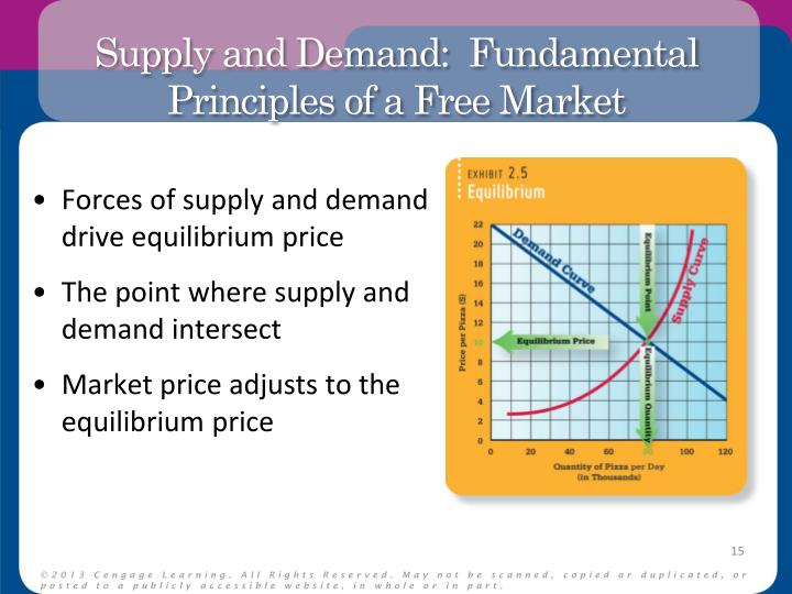 an overview of the supply and demand simulation on the university of phoenix Study em575 energy economics from university of phoenix view em575 course topics and additional information.