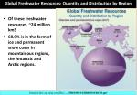 global freshwater resources quantity and distribution by region