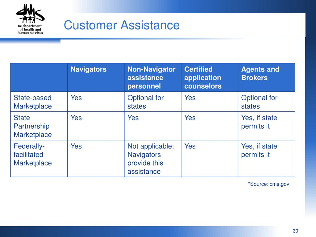 PPT - NC FAST and Work Support Strategies Operational