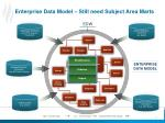enterprise data model still need subject area marts