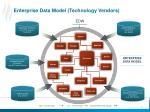 enterprise data model technology vendors