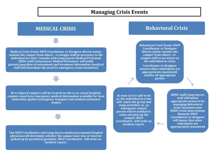 Behavioral Crisis