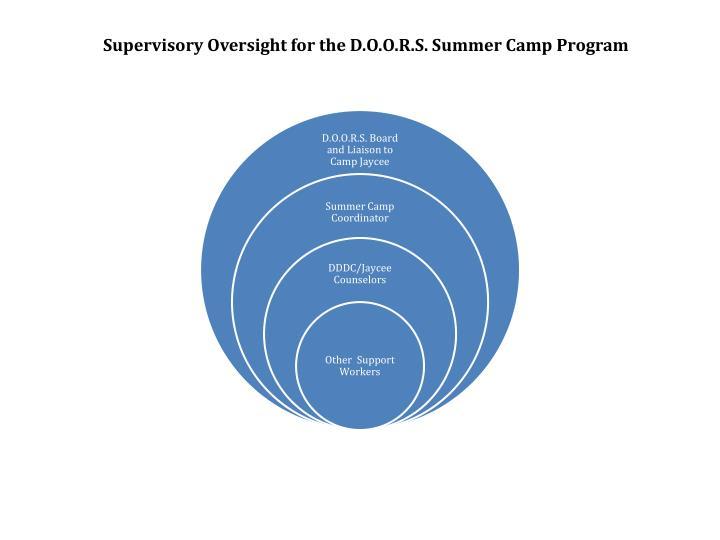 Supervisory Oversight for the D.O.O.R.S. Summer Camp Program