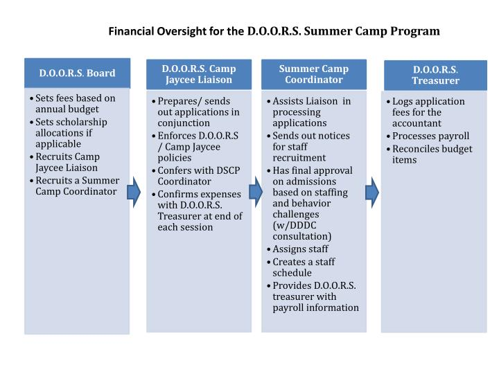 Financial Oversight for the