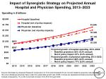 impact of synergistic strategy on projected annual hospital and physician spending 2013 2023