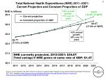 total national health expenditures nhe 2011 2021 current projection and constant proportion of gdp
