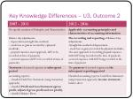 key knowledge differences u3 outcome 2