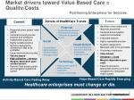 market drivers toward value based care quality costs