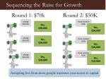 sequencing the raise for growth1