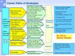 career paths of graduates