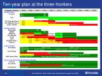 ten year plan at the three frontiers