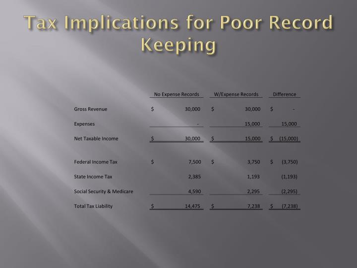 Tax Implications for Poor Record Keeping