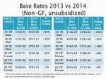base rates 2013 vs 2014 non gf unsubsidized