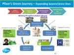 pfizer s green journey expanding beyond fence lines