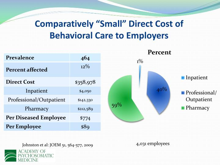 "Comparatively ""Small"" Direct Cost of Behavioral Care to Employers"