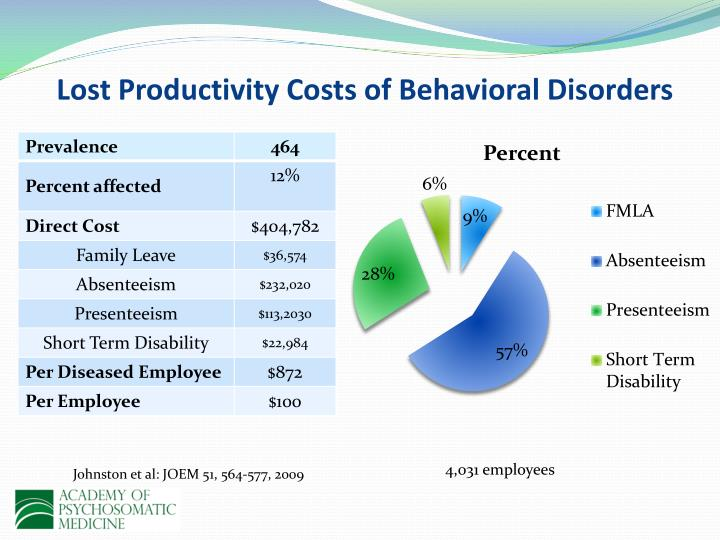 Lost Productivity Costs of Behavioral Disorders