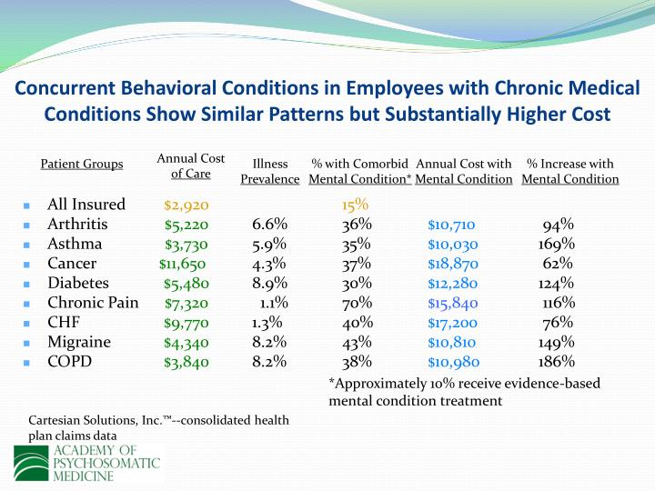 Concurrent Behavioral Conditions in Employees with Chronic Medical Conditions Show Similar Patterns but Substantially Higher Cost
