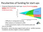 peculiarities of funding for start ups