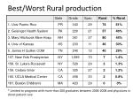 best worst rural production