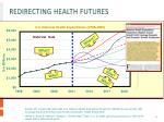 redirecting health futures