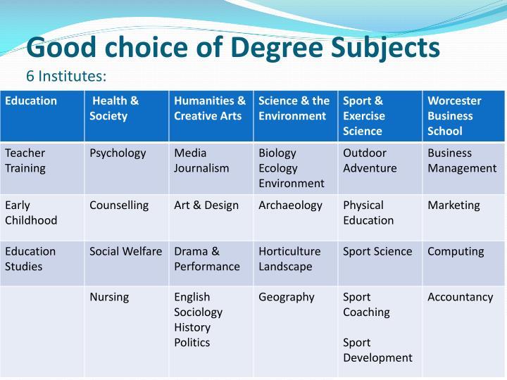 Good choice of Degree Subjects
