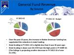general fund revenue by source