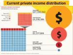 current private income distribution