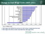 change in unit wage costs 2009 2011