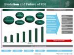 evolution and future of fdi