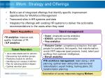 iwork strategy and offerings