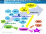 iwork vision mine hr data to drive improvements to workforce management