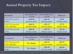 annual property tax impact