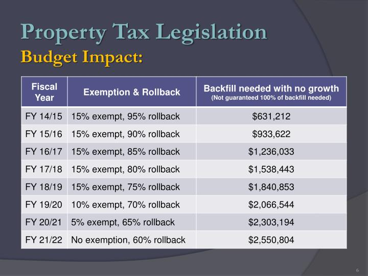 Property Tax Legislation