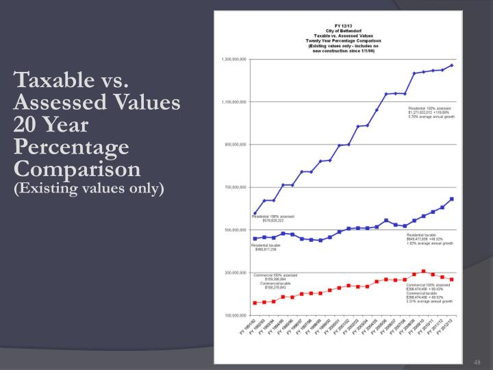 Taxable vs. Assessed Values