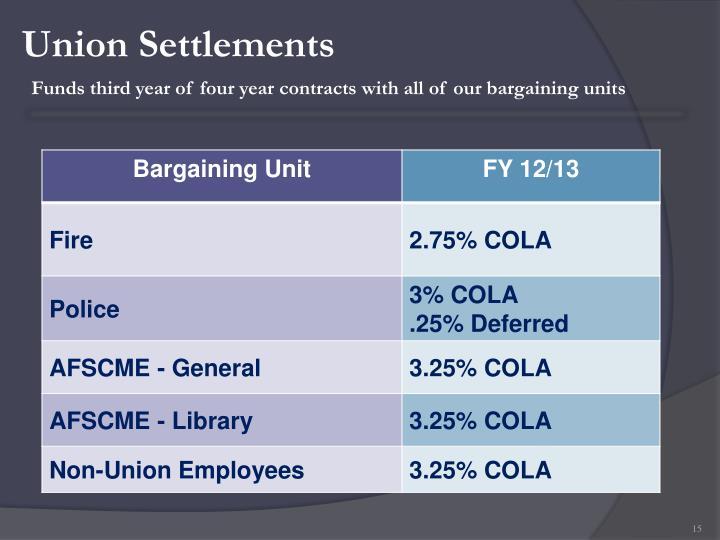 Union Settlements