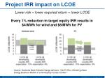 project irr impact on lcoe